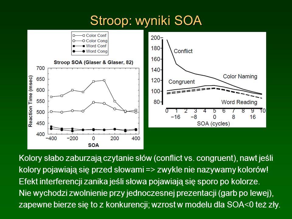 Stroop: wyniki SOA Kolory słabo zaburzają czytanie słów (conict vs. congruent), nawt jeśli kolory pojawiają się przed słowami => zwykle nie nazywamy k