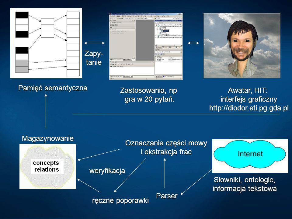 Awatar, HIT: interfejs graficzny http://diodor.eti.pg.gda.pl Magazynowanie Zastosowania, np gra w 20 pytań. Zapy- tanie Pamięć semantyczna Parser Ozna