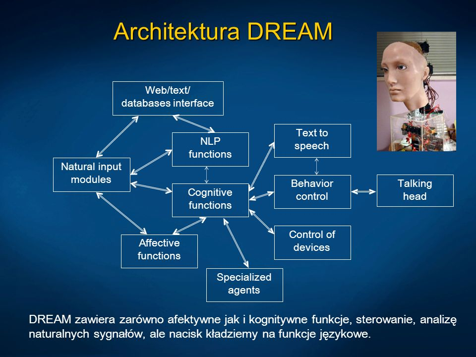Architektura DREAM Natural input modules Cognitive functions Affective functions Web/text/ databases interface Behavior control Control of devices Tal