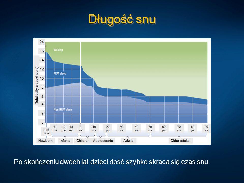 Długość snu Po skończeniu dwóch lat dzieci dość szybko skraca się czas snu.