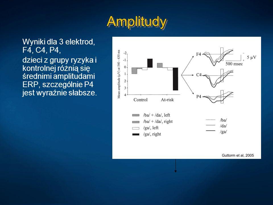 AmplitudyAmplitudy Wyniki dla 3 elektrod, F4, C4, P4, dzieci z grupy ryzyka i kontrolnej różnią się średnimi amplitudami ERP, szczególnie P4 jest wyra