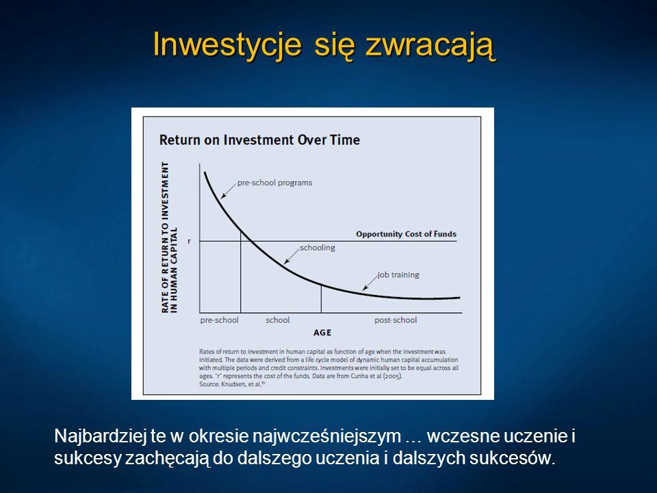 Inwestycje się zwracają Najbardziej te w okresie najwcześniejszym … wczesne uczenie i sukcesy zachęcają do dalszego uczenia i dalszych sukcesów.