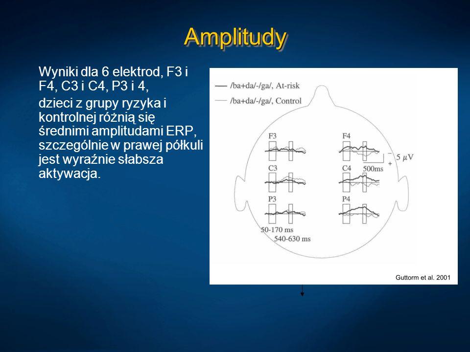 AmplitudyAmplitudy Wyniki dla 6 elektrod, F3 i F4, C3 i C4, P3 i 4, dzieci z grupy ryzyka i kontrolnej różnią się średnimi amplitudami ERP, szczególni