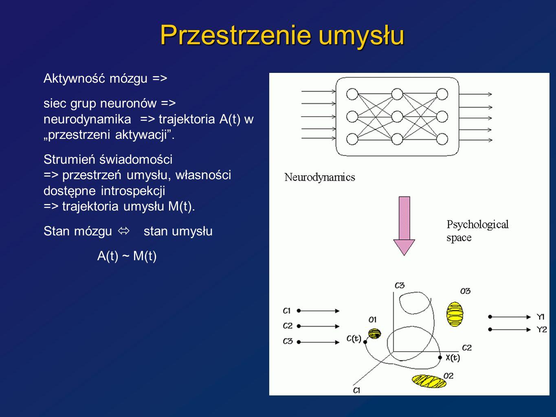 Przestrzenie umysłu Aktywność mózgu => siec grup neuronów => neurodynamika => trajektoria A(t) w przestrzeni aktywacji. Strumień świadomości => przest
