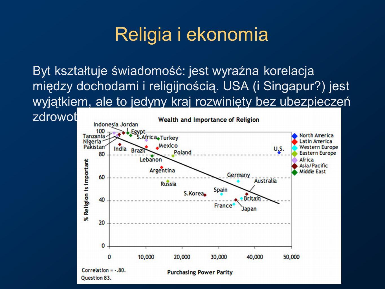 Religia i ekonomia Byt kształtuje świadomość: jest wyraźna korelacja między dochodami i religijnością. USA (i Singapur?) jest wyjątkiem, ale to jedyny