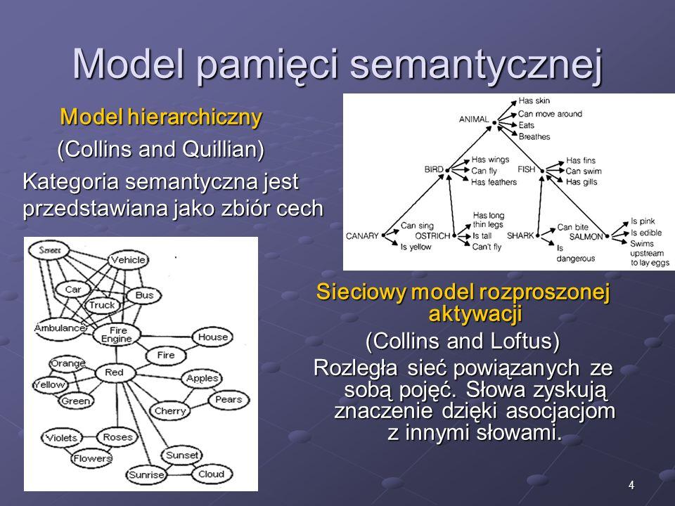 4 Model pamięci semantycznej Model hierarchiczny (Collins and Quillian) Kategoria semantyczna jest przedstawiana jako zbiór cech Sieciowy model rozpro