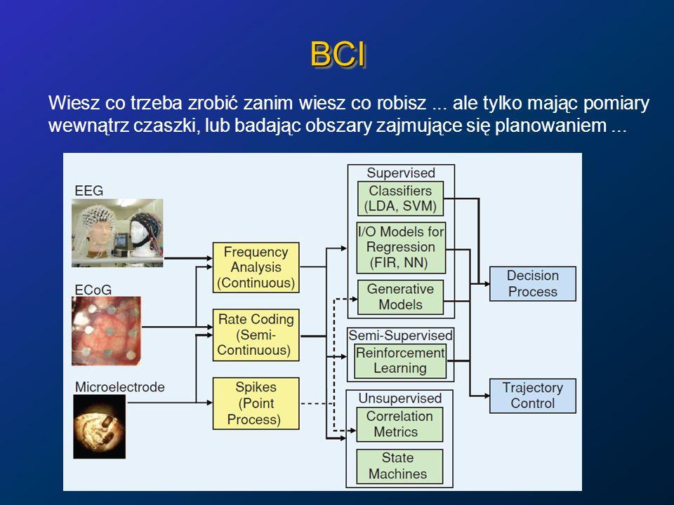 BCIBCI Wiesz co trzeba zrobić zanim wiesz co robisz... ale tylko mając pomiary wewnątrz czaszki, lub badając obszary zajmujące się planowaniem...