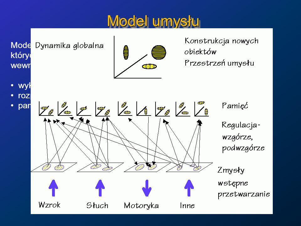 Model umysłu Model hierarchiczny, geometryczny, w p-niach psychologicznych, których wymiary dają się powiązać z doświadczanymi stanami wewnętrznymi ja