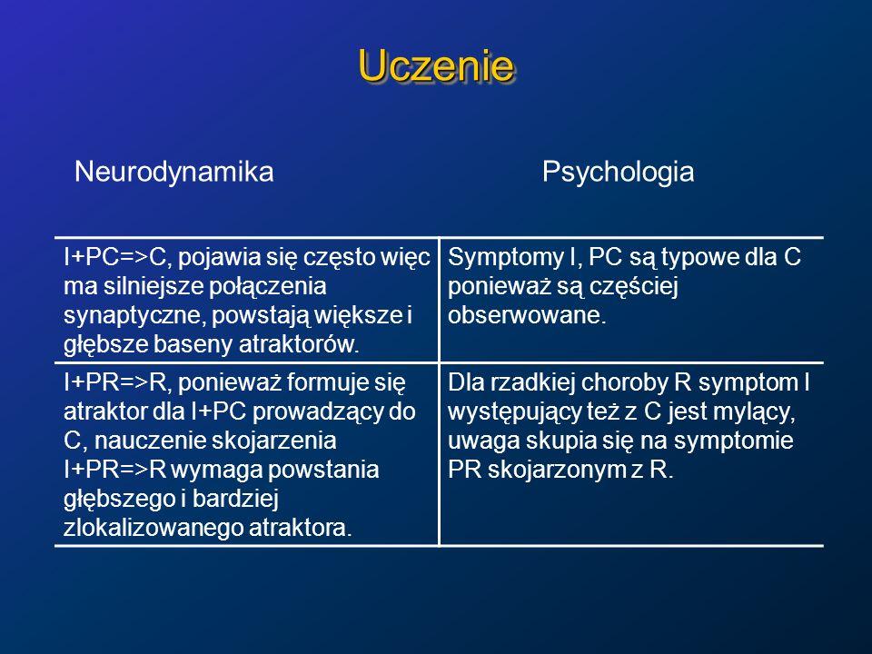 UczenieUczenie Neurodynamika Psychologia I+PC=>C, pojawia się często więc ma silniejsze połączenia synaptyczne, powstają większe i głębsze baseny atra