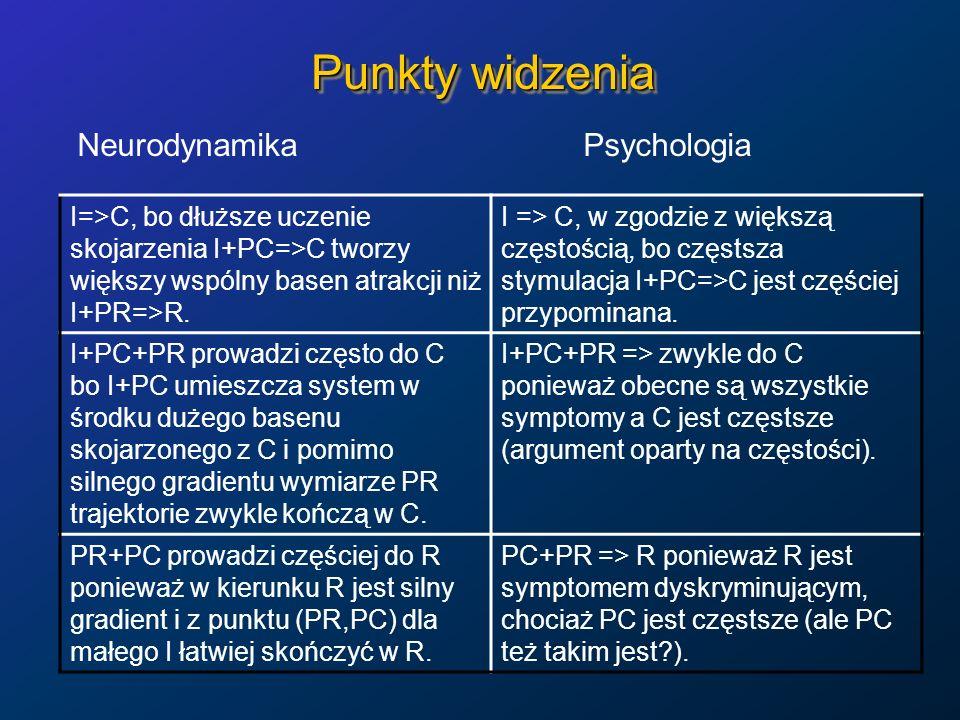 Punkty widzenia Neurodynamika Psychologia I=>C, bo dłuższe uczenie skojarzenia I+PC=>C tworzy większy wspólny basen atrakcji niż I+PR=>R. I => C, w zg