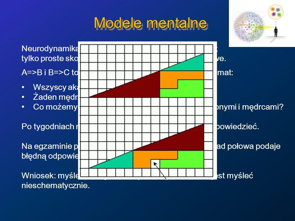 Modele mentalne Neurodynamika jest odpowiedzialna za rozumowanie; tylko proste skojarzeniowe formy rozumowania są łatwe. A=>B i B=>C to kojarzymy, że