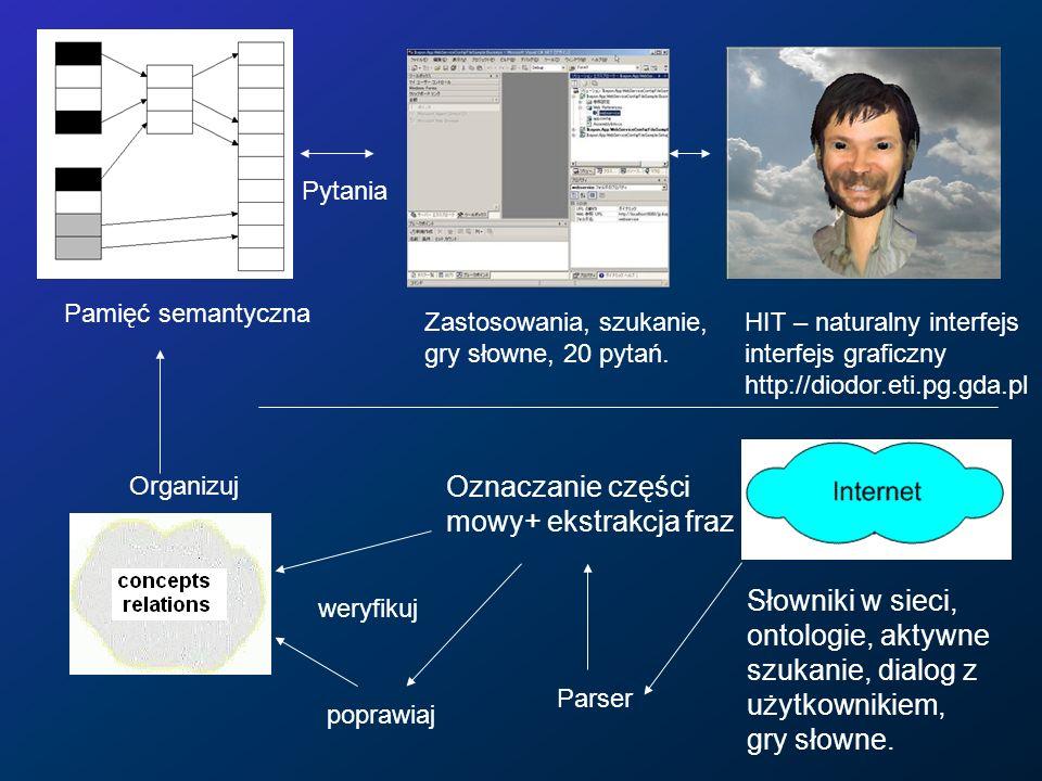HIT – naturalny interfejs interfejs graficzny http://diodor.eti.pg.gda.pl Organizuj Zastosowania, szukanie, gry słowne, 20 pytań. Pytania Pamięć seman