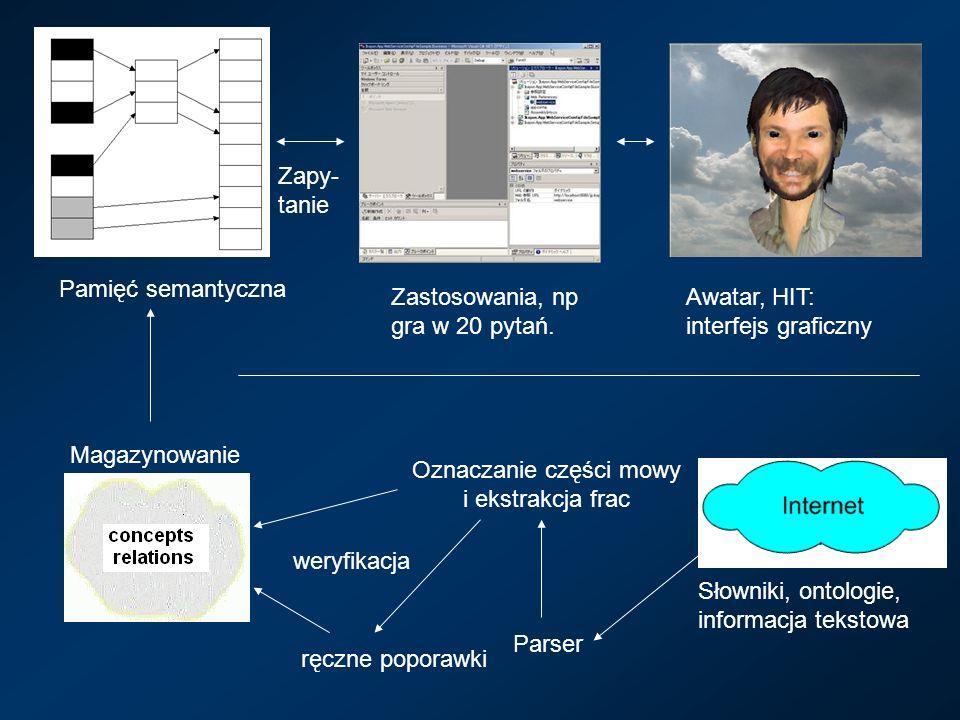 Awatar, HIT: interfejs graficzny Magazynowanie Zastosowania, np gra w 20 pytań.