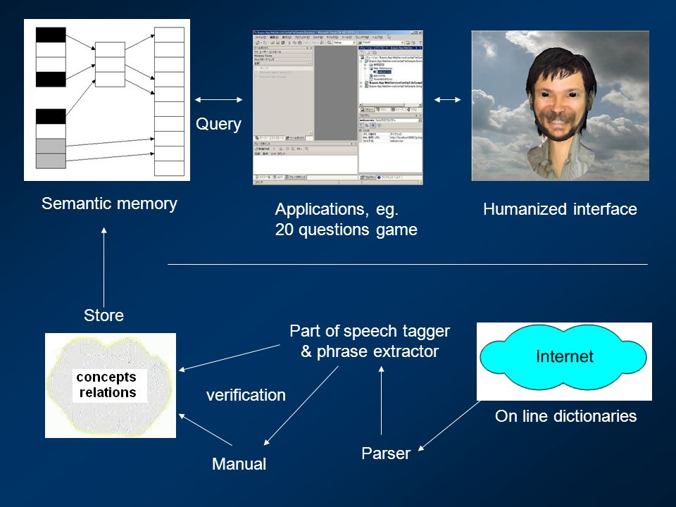 Humanized interface Store Applications, eg. 20 questions game Query Semantic memory Parser Part of speech tagger & phrase extractor On line dictionari
