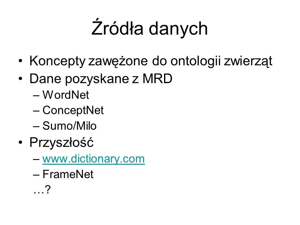 Źródła danych Koncepty zawężone do ontologii zwierząt Dane pozyskane z MRD –WordNet –ConceptNet –Sumo/Milo Przyszłość –www.dictionary.comwww.dictionar