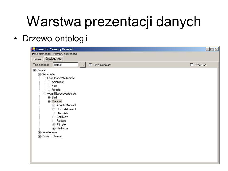 Warstwa prezentacji danych Drzewo ontologii