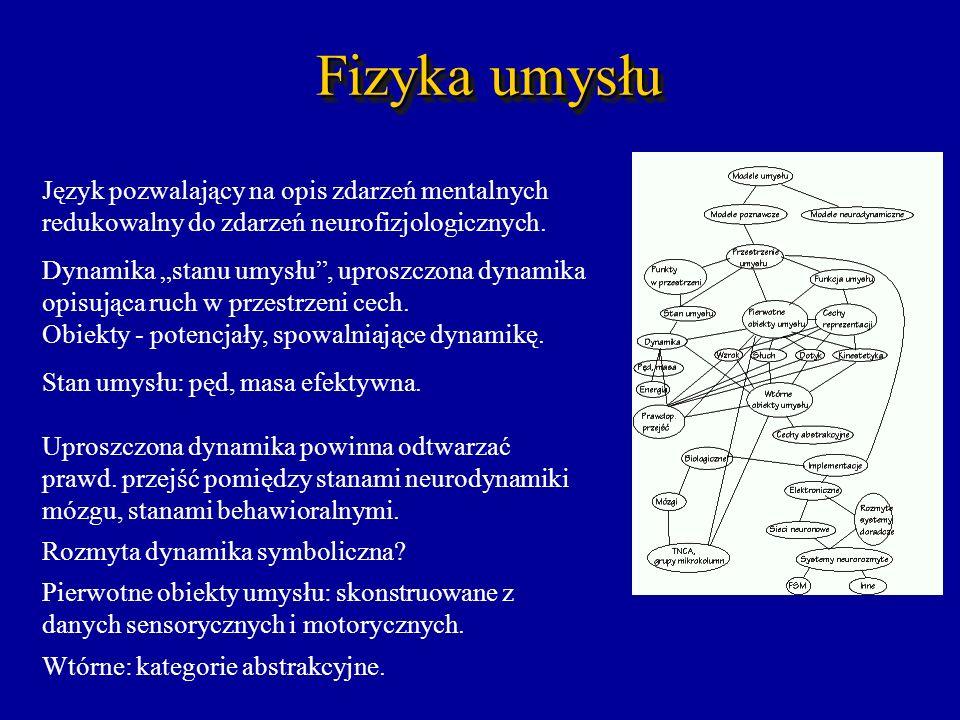 Fizyka umysłu Język pozwalający na opis zdarzeń mentalnych redukowalny do zdarzeń neurofizjologicznych. Dynamika stanu umysłu, uproszczona dynamika op