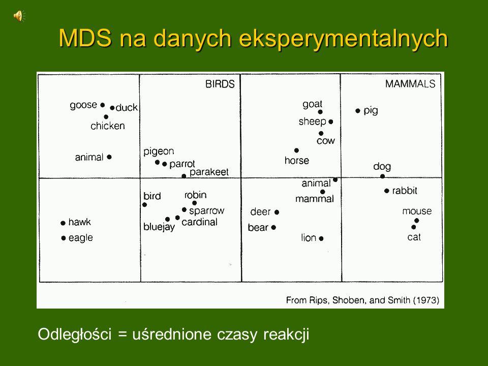 MDS na danych eksperymentalnych Odległości = uśrednione czasy reakcji
