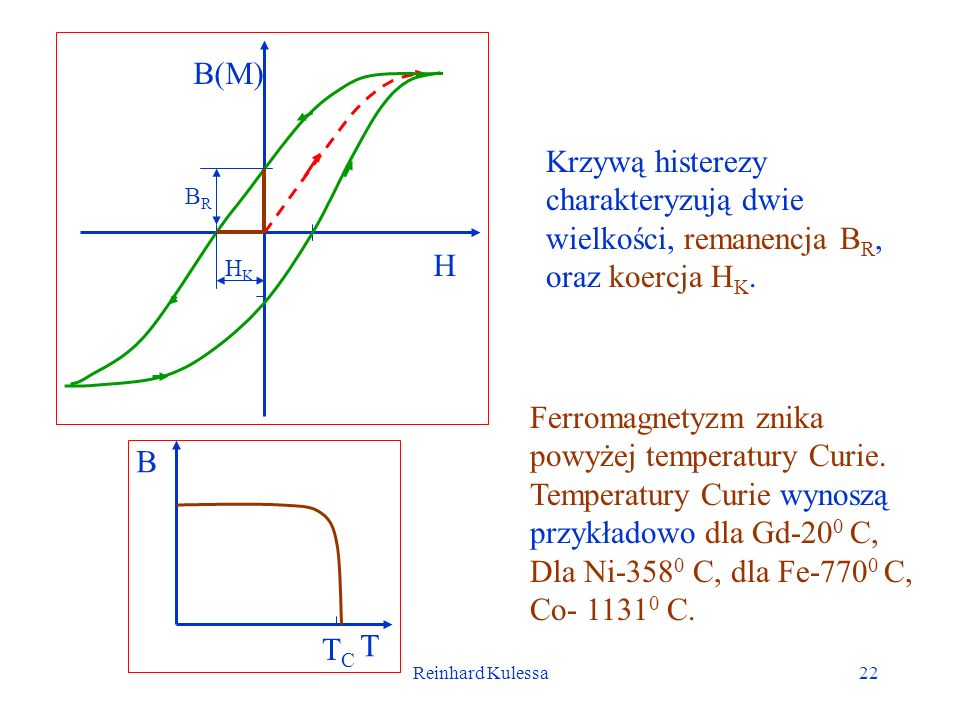 Reinhard Kulessa22 Ferromagnetyzm znika powyżej temperatury Curie. Temperatury Curie wynoszą przykładowo dla Gd-20 0 C, Dla Ni-358 0 C, dla Fe-770 0 C