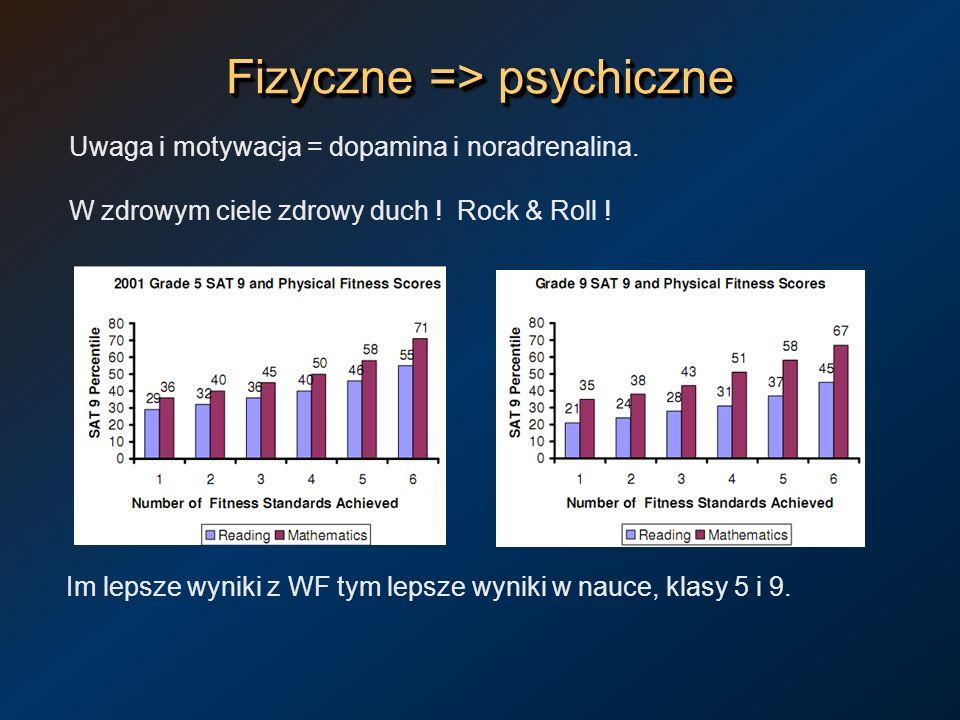 Fizyczne => psychiczne Uwaga i motywacja = dopamina i noradrenalina. W zdrowym ciele zdrowy duch ! Rock & Roll ! Im lepsze wyniki z WF tym lepsze wyni