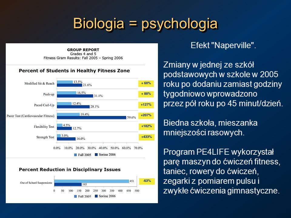 Biologia = psychologia Efekt