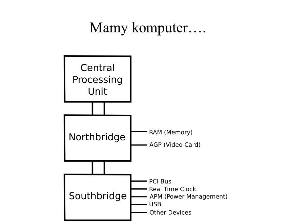 mostek północny (ang.north bridge) wymiana danych między pamięcią a procesorem, np.