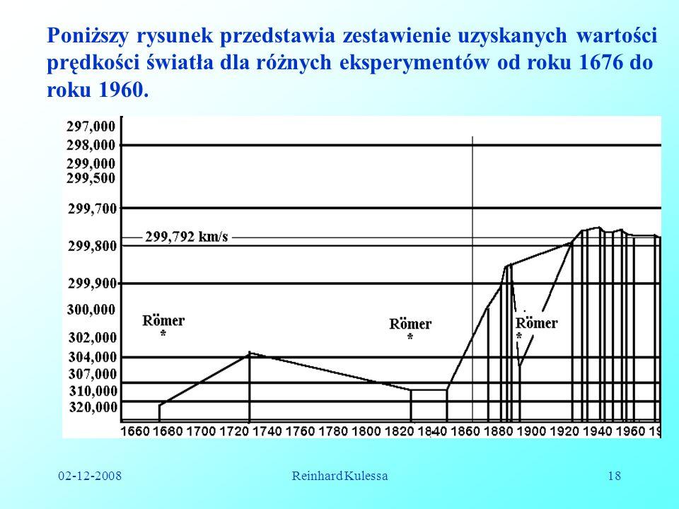 02-12-2008Reinhard Kulessa18 Poniższy rysunek przedstawia zestawienie uzyskanych wartości prędkości światła dla różnych eksperymentów od roku 1676 do