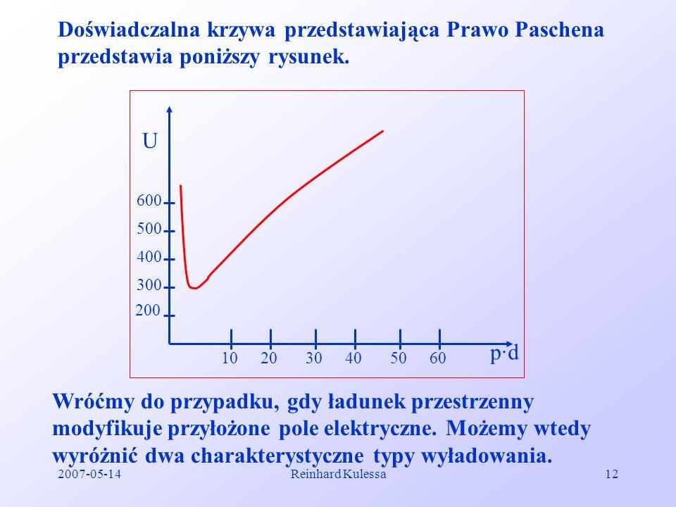 2007-05-14Reinhard Kulessa12 Doświadczalna krzywa przedstawiająca Prawo Paschena przedstawia poniższy rysunek. U 200 300 400 500 600 102030405060 p·dp