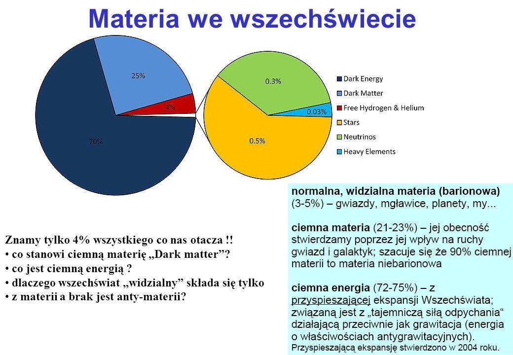Nukleosynteza 0.25 4 He/H 10 3 2 H/H 10 4 3 He/H 10 9 7 Li/H Materia widzialna we wszechświecie składa się głównie z : wodoru (H), Helu ( 4 He), deute