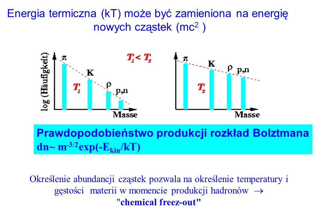 Pomiar temperatury materii poprzez pomiar widm emitowanych cząstek T = 100 MeV T = 10 12 K Widmo pionów 100 000 bardziej gorące niż słońce ! Intensywn