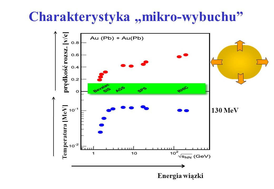 Kula ognista rozszerza się z prędkością V. Materią uległa kompresji: E kin 3/2kT + ½ mV 2 T = 120 MeV V ekspansji = 0.55 c keine Expansion Temperatura