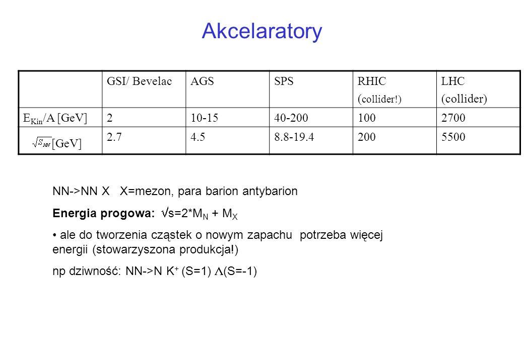 [GeV]s NN GSI/Bevelac FAIR CERN RHIC LHC 10-30158 [A GeV] 17200 // 5.5 TeV! Bariony Hadrony(mez+barion) Partony(SQGP) ???? + partrony? 5-8 2 1-2
