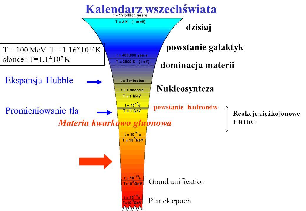 t=10 -12 s ~ 1 TeV -LHC t=300 000 lat ~ 1 eV ~3000 K