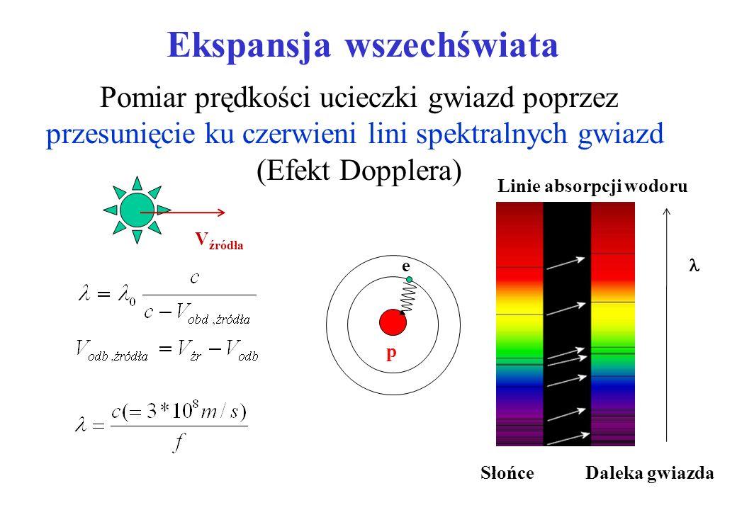 Ekspansja wszechświata Pomiar odległości poprzez pomiar jasności gwiazd zmiennych (Cefeidy)-wzorcowa świeca wszechświata Pomiar prędkości ucieczki gwi