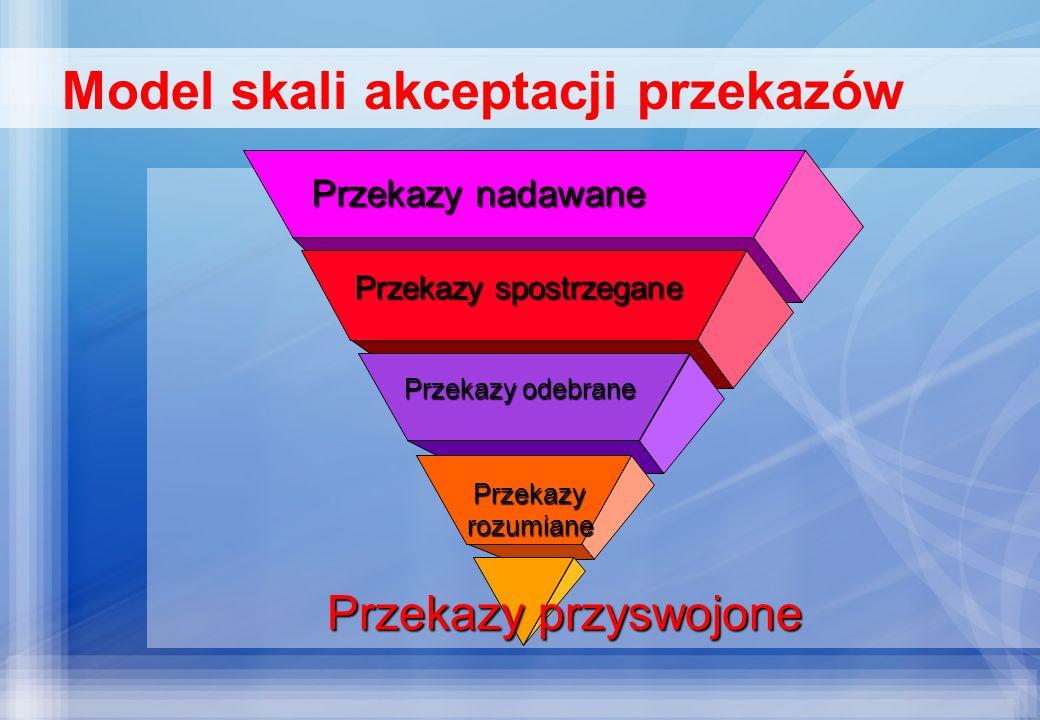 Model skali akceptacji przekazów Przekazy nadawane Przekazy spostrzegane Przekazy odebrane Przekazyrozumiane Przekazy przyswojone