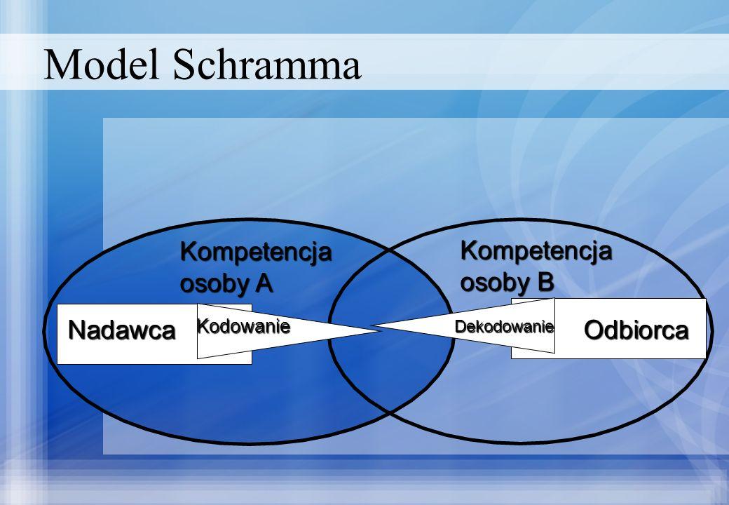 Model Schramma Kompetencja osoby A Kompetencja osoby B Nadawca Kodowanie Dekodowanie Odbiorca