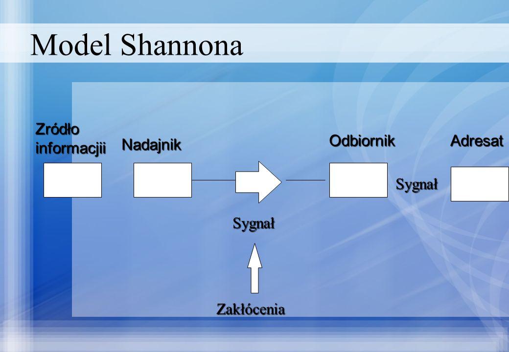 Model Shannona Zródłoinformacjii Nadajnik Odbiornik Sygnał Sygnał Zakłócenia Adresat