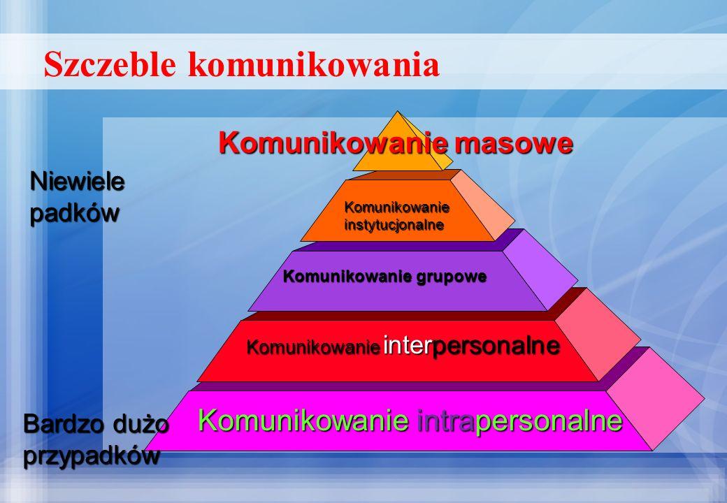 Szczeble komunikowania Komunikowanie masowe Komunikowanieinstytucjonalne Komunikowanie grupowe Komunikowanie interpersonalne Komunikowanie intraperson