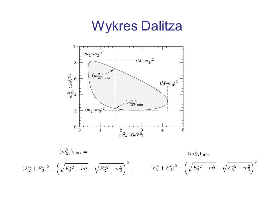 Rozkład Dalitza NN NNX reakcja 3 cząstkowa s=M m 1 =m nucleon m 2 = m nucleon m 3 = m X jeżeli brak rezonansu (pX) oraz Final State Interactions (FSI) pomiędzy cząstkami (1,2,3) Rozkłąd jest jednorodny .