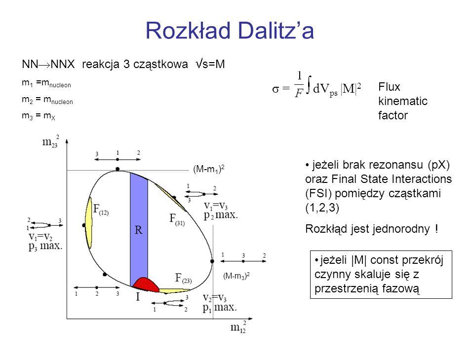Rozkład Dalitza NN NNX reakcja 3 cząstkowa s=M m 1 =m nucleon m 2 = m nucleon m 3 = m X jeżeli brak rezonansu (pX) oraz Final State Interactions (FSI)