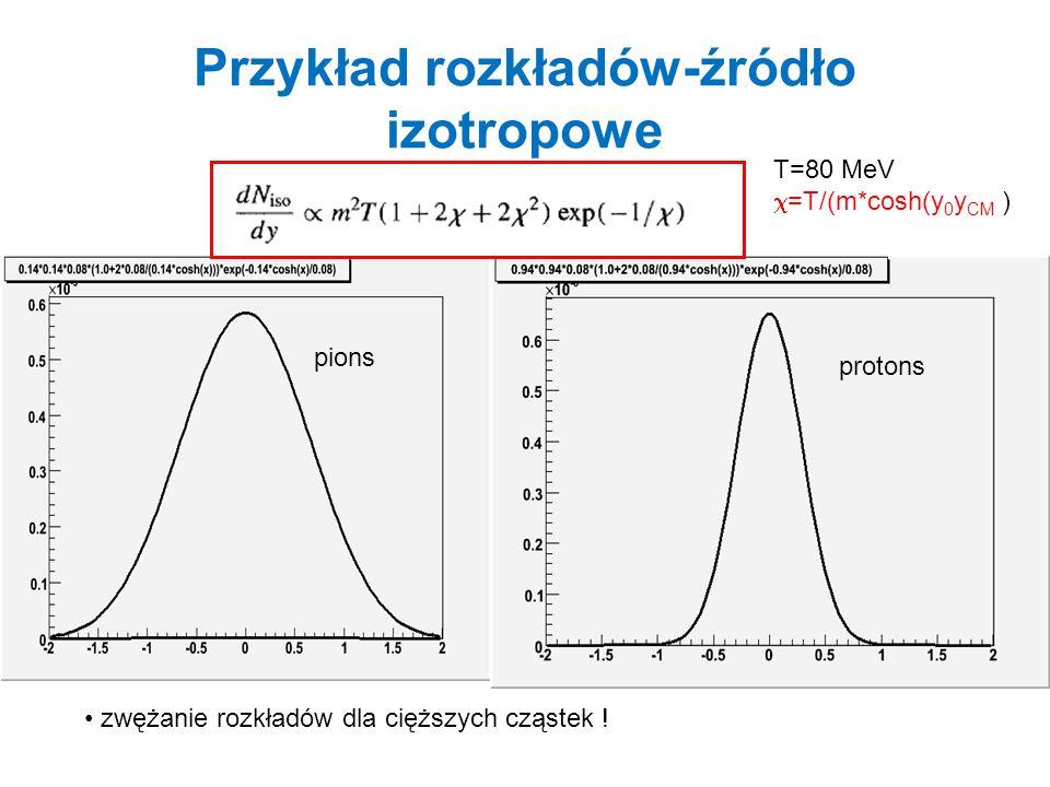 Relatywistyczne zderzenia ciężkich jonów: Nuclear Matter SIS B temperature thermal freeze out Dense matter Freeze-outFirst chance collisions Toneev at al.,nucl-th/0503088: 3-fluid hydrodynamics Czasowa ewolucja zderzenia jonów Quark Matter Hadron Resonance Gas GSI,BEVELAC) SPS T T C ~170 MeV 940 MeV 1200-1700 MeV baryon chemical potential chemical freeze out PHENIX (RHIC) RHIC