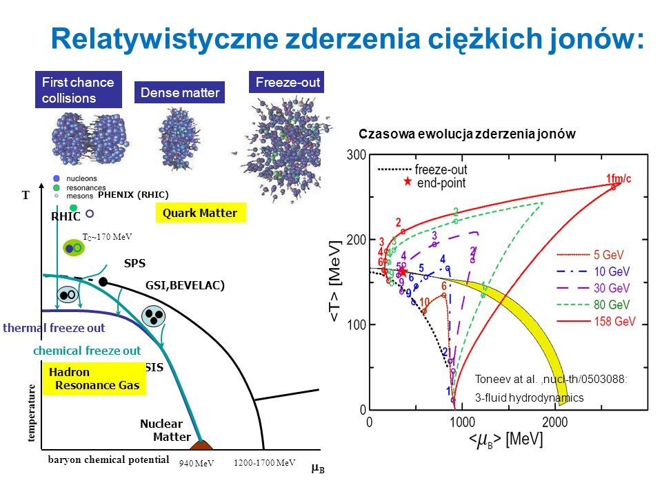 Relatywistyczne zderzenia ciężkich jonów: Nuclear Matter SIS B temperature thermal freeze out Dense matter Freeze-outFirst chance collisions Toneev at