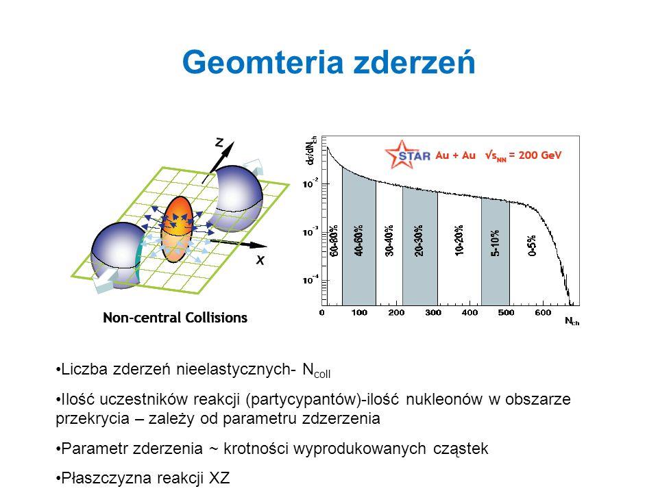 Geomteria zderzeń Liczba zderzeń nieelastycznych- N coll Ilość uczestników reakcji (partycypantów)-ilość nukleonów w obszarze przekrycia – zależy od p
