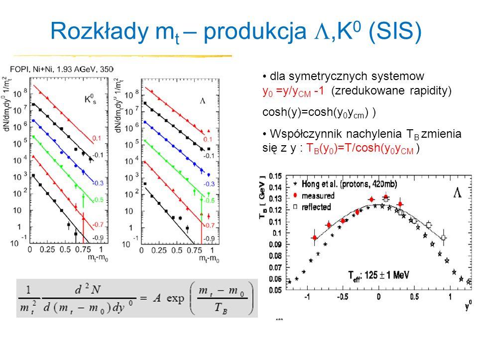 Rozkłady m t – produkcja,K 0 (SIS) dla symetrycznych systemow y 0 =y/y CM -1 (zredukowane rapidity) cosh(y)=cosh(y 0 y cm ) ) Współczynnik nachylenia