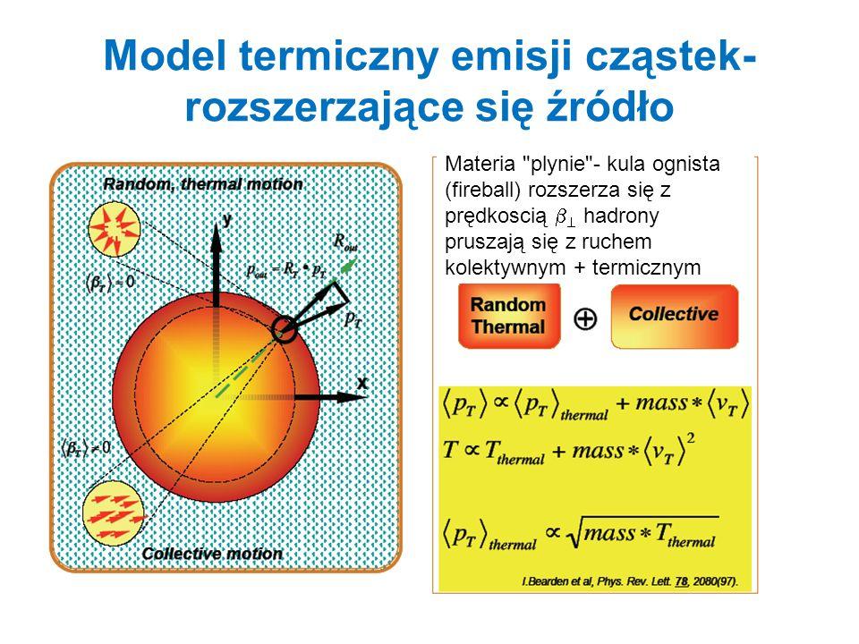 Model termiczny emisji cząstek- rozszerzające się źródło Materia