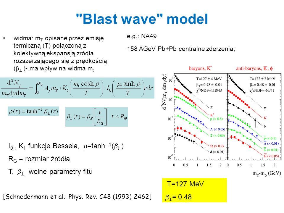 Blast wave vs energia zderzeń 20 GeV 30 GeV 158 GeV 40 GeV Freeze-out ~ niezależny od of s .