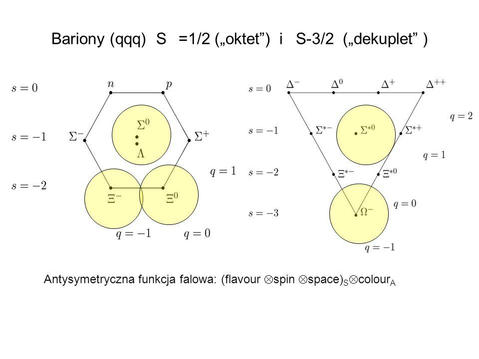 Popularne cząstki +- (140) 0- 7.8 m stabilne (770), (780) 1 - 1.3 fm(150 MeV), 24 fm(8 MeV) dileptony(e+e-, + - ) (ss -1 ) 1 - 44 fm(4 MeV) dileptony, K + K - Cząstki z dziwnością K +,- (494) 0 - (S=1,-1) 3.7 m stabilne K 0 (497) 0 - (S=1) (K s ) 2.67 cm + - (69%) 0 (1115), +- (1190) ½ + (S=-1) 7.9, 2.4(+) 4.3 cm(-) N (99%) - (1314) ½+ (S=-2) 4.9 cm - (99%) (1672) 3/2 + (S=-2) 2.4 cm K - (68%) Cząstki z powabem D + ( - )(1870) 0 - (C=1,-1) 311 m e+(-)X (17%), K+(-)X(27%), K - + + (9%) J/ (cc-1)(3096) 1 - 90 keV.
