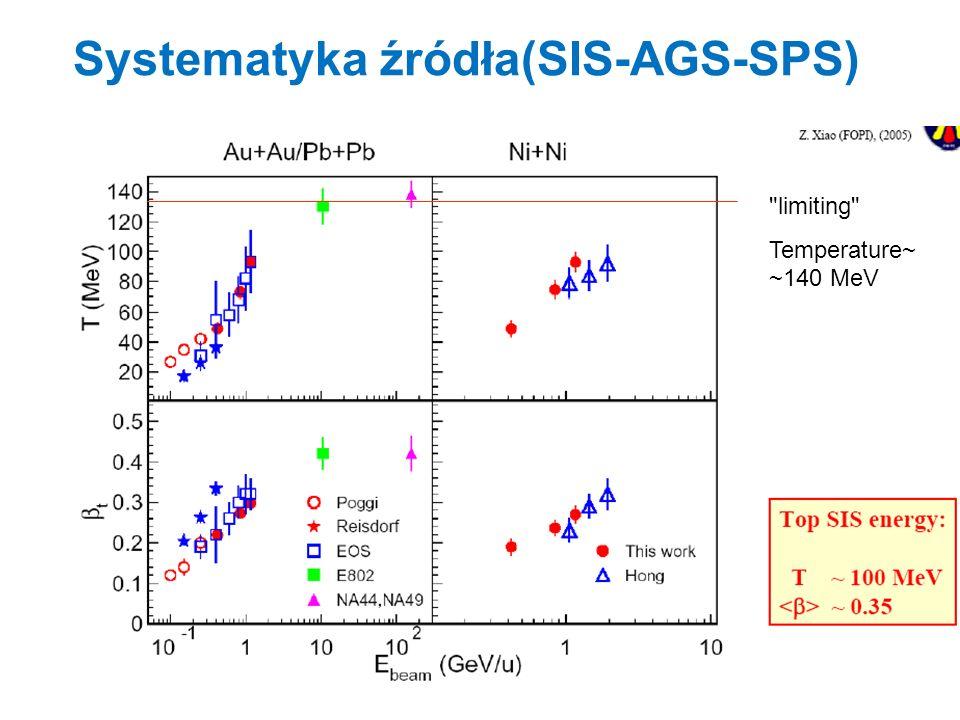 Zależność T and masy cząstki apparent temperature freeze-out temperature transv.