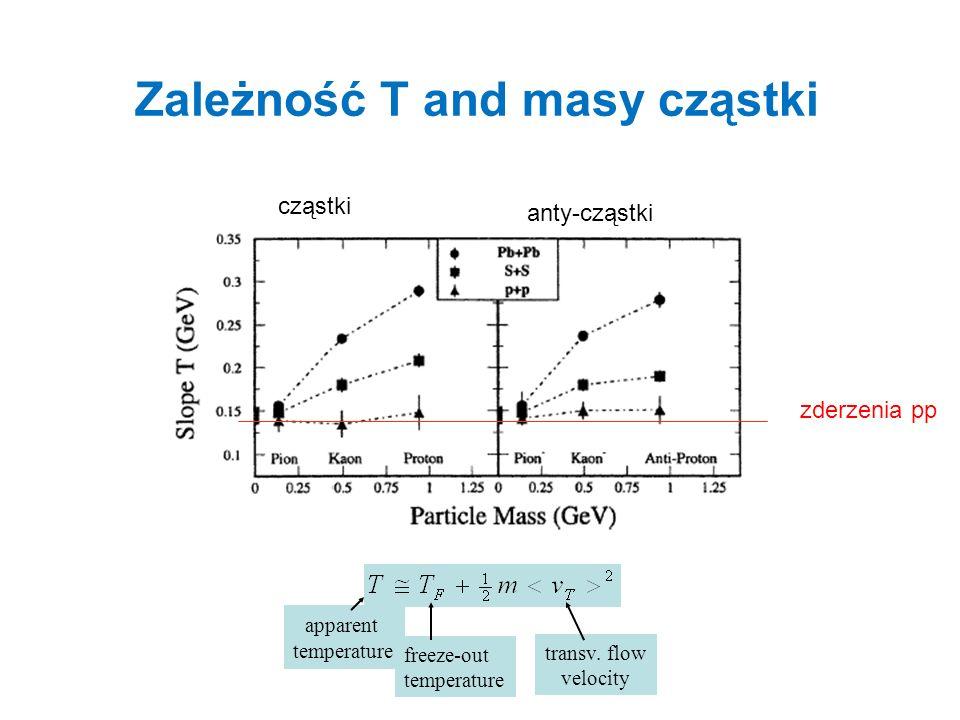 Zależność T and masy cząstki apparent temperature freeze-out temperature transv. flow velocity zderzenia pp cząstki anty-cząstki