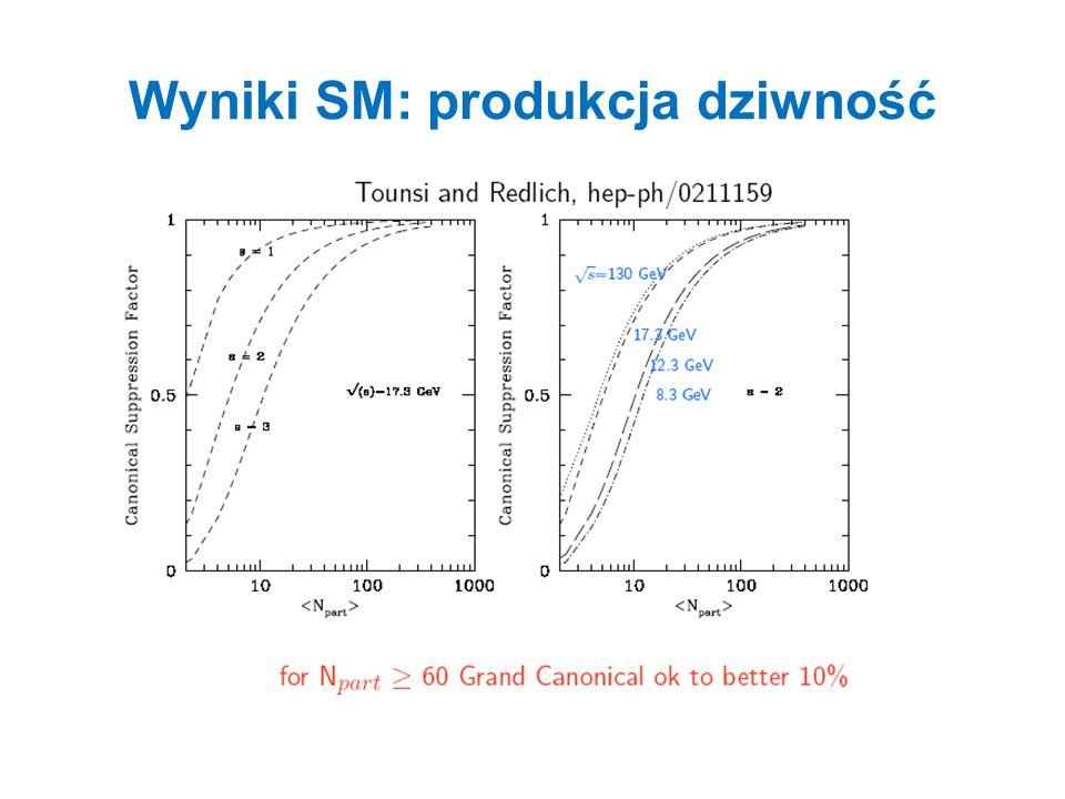 Produkcja dziwnośći w zderzeniach pp i HI Dane (SPS)Model statystyczny zwiększenie produkcji dziwności w zderzniach HI- efektywnie większy obszar do zachowania liczby kwantowej dziwności!
